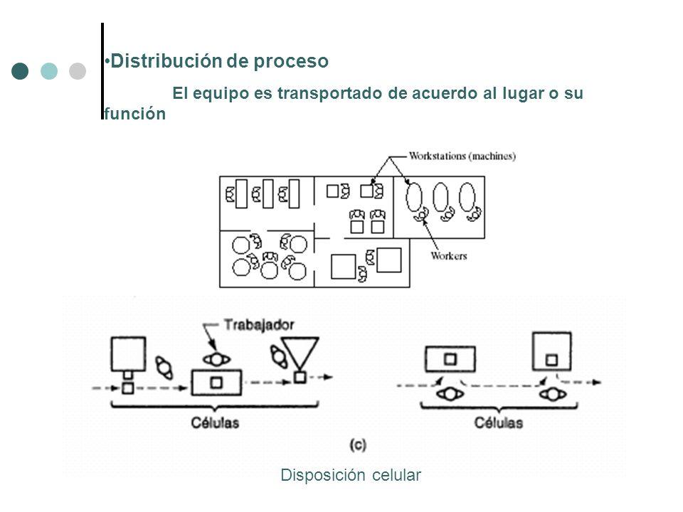 Distribución de proceso