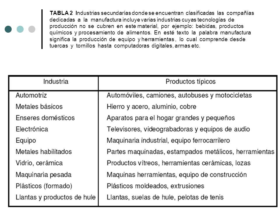 TABLA 2 Industrias secundarías donde se encuentran clasificadas las compañías dedicadas a la manufactura incluye varias industrias cuyas tecnologías de producción no se cubren en este material, por ejemplo: bebidas, productos químicos y procesamiento de alimentos.