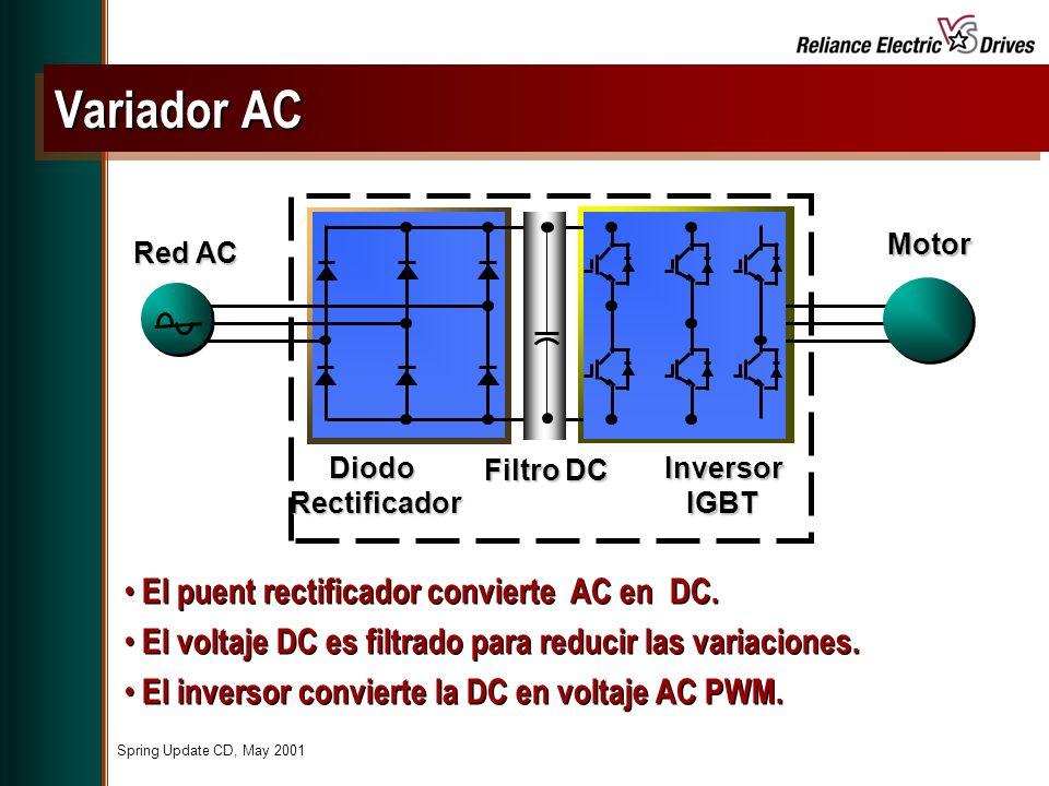 Variador AC El puent rectificador convierte AC en DC.
