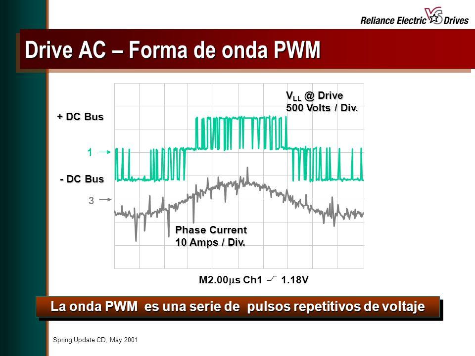 Drive AC – Forma de onda PWM