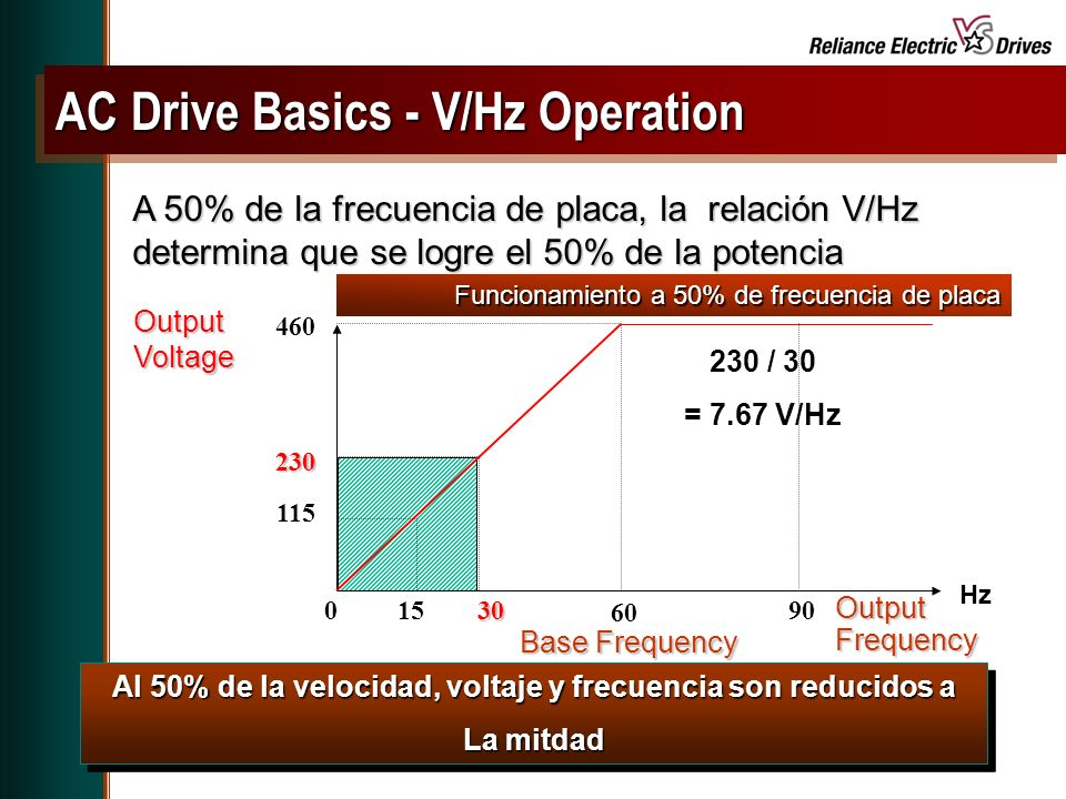 AC Drive Basics - V/Hz Operation