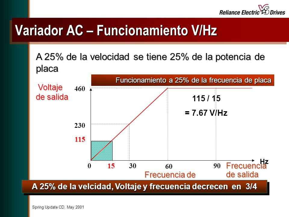 Variador AC – Funcionamiento V/Hz