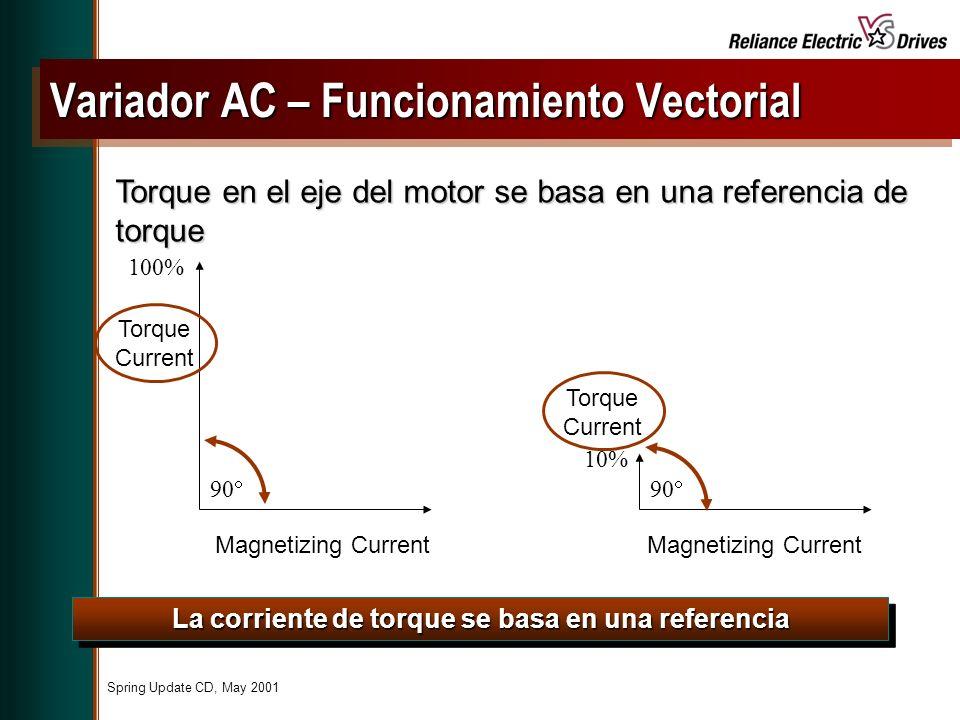 Variador AC – Funcionamiento Vectorial