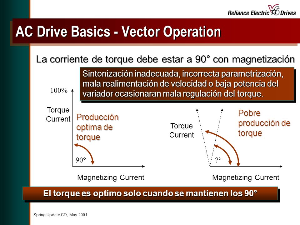 AC Drive Basics - Vector Operation