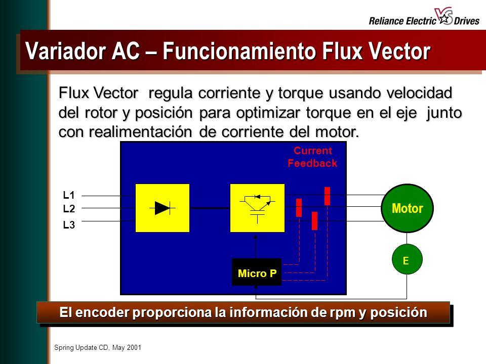 Variador AC – Funcionamiento Flux Vector