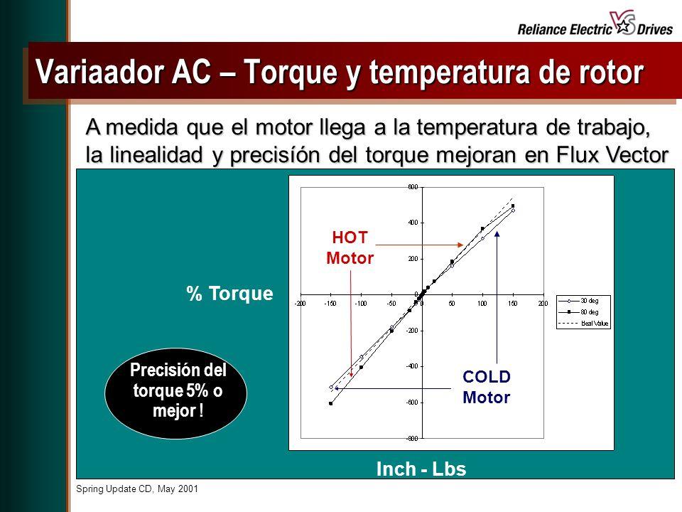 Variaador AC – Torque y temperatura de rotor