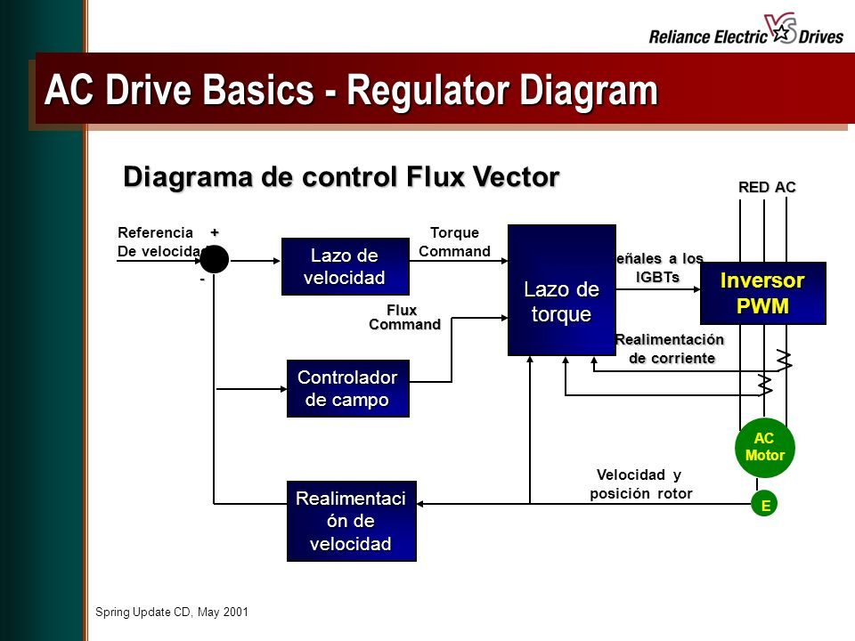 AC Drive Basics - Regulator Diagram