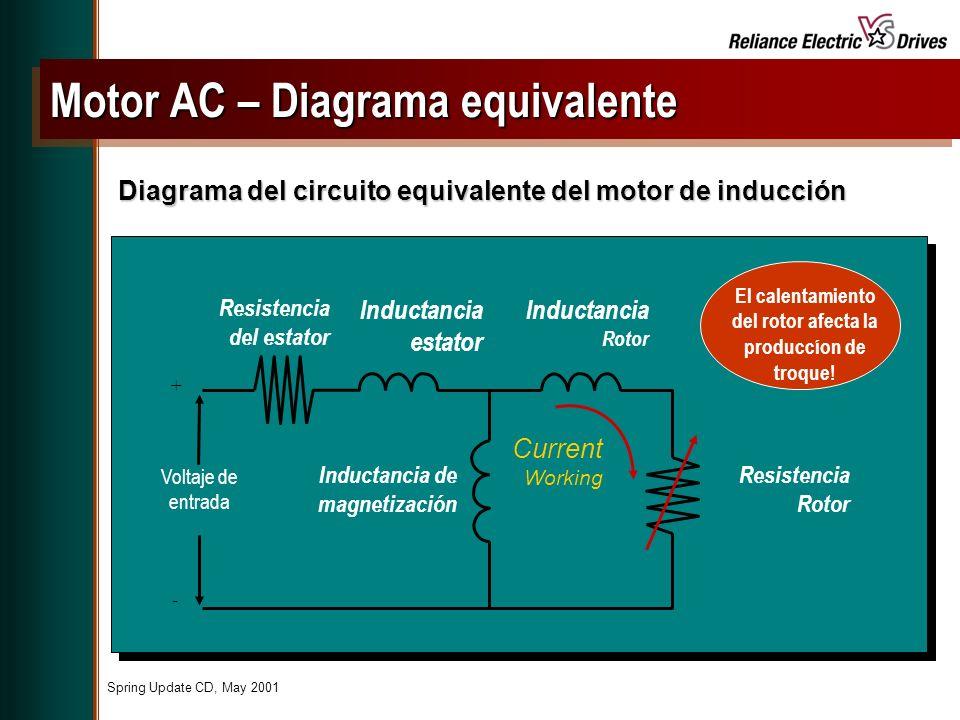 Motor AC – Diagrama equivalente