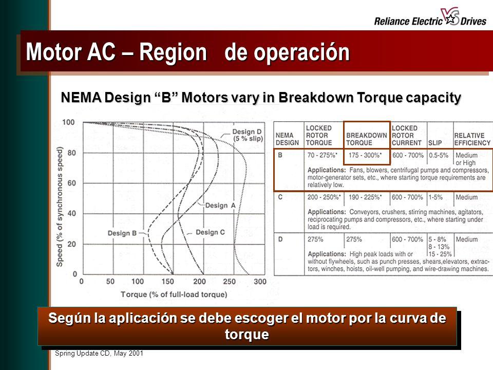 Motor AC – Region de operación