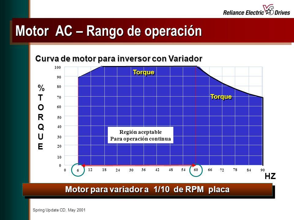 Motor AC – Rango de operación