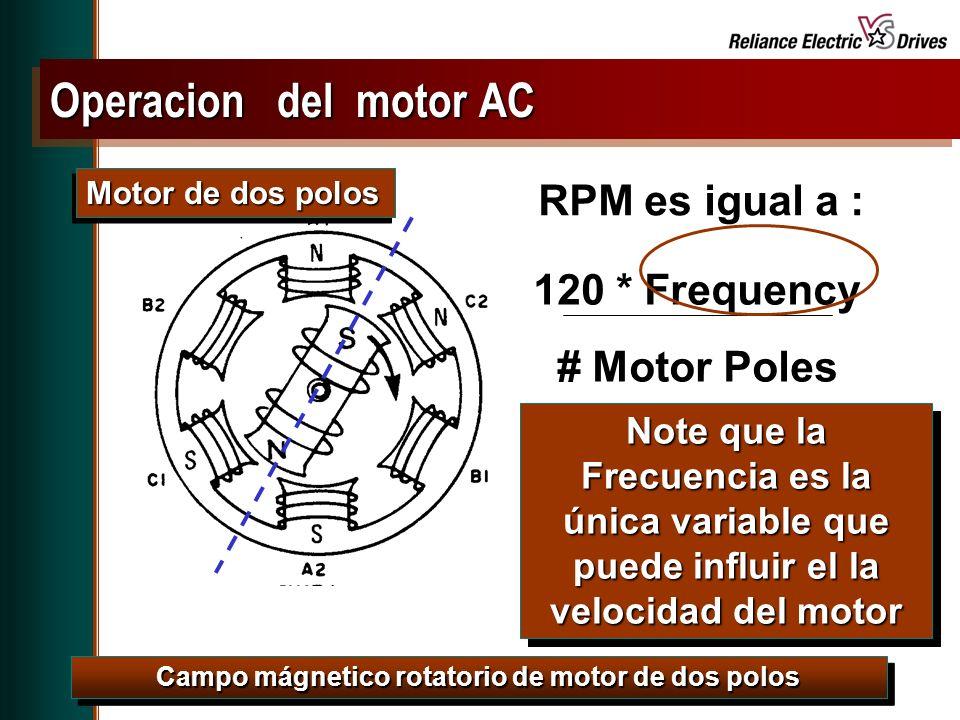 Campo mágnetico rotatorio de motor de dos polos