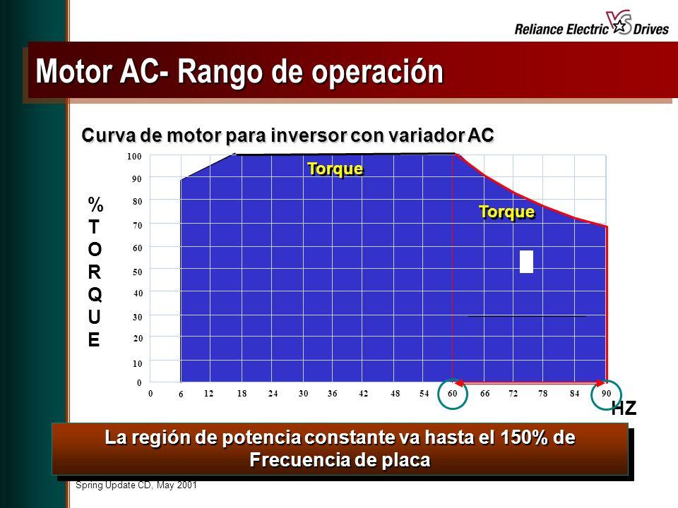 Motor AC- Rango de operación