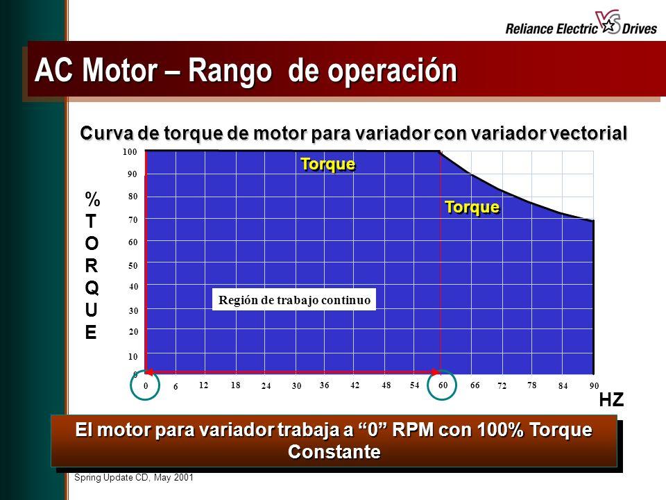 AC Motor – Rango de operación