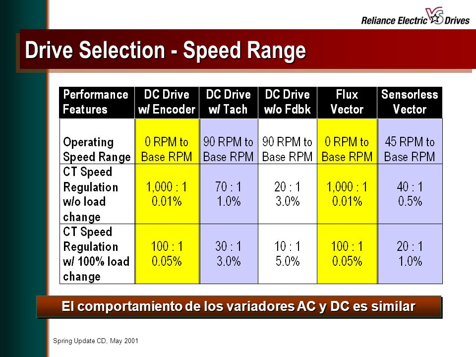 Drive Selection - Speed Range