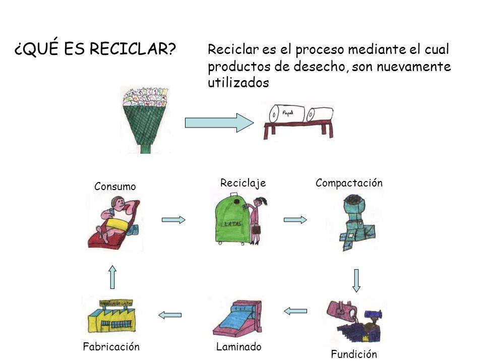 ¿QUÉ ES RECICLAR. Reciclar es el proceso mediante el cual