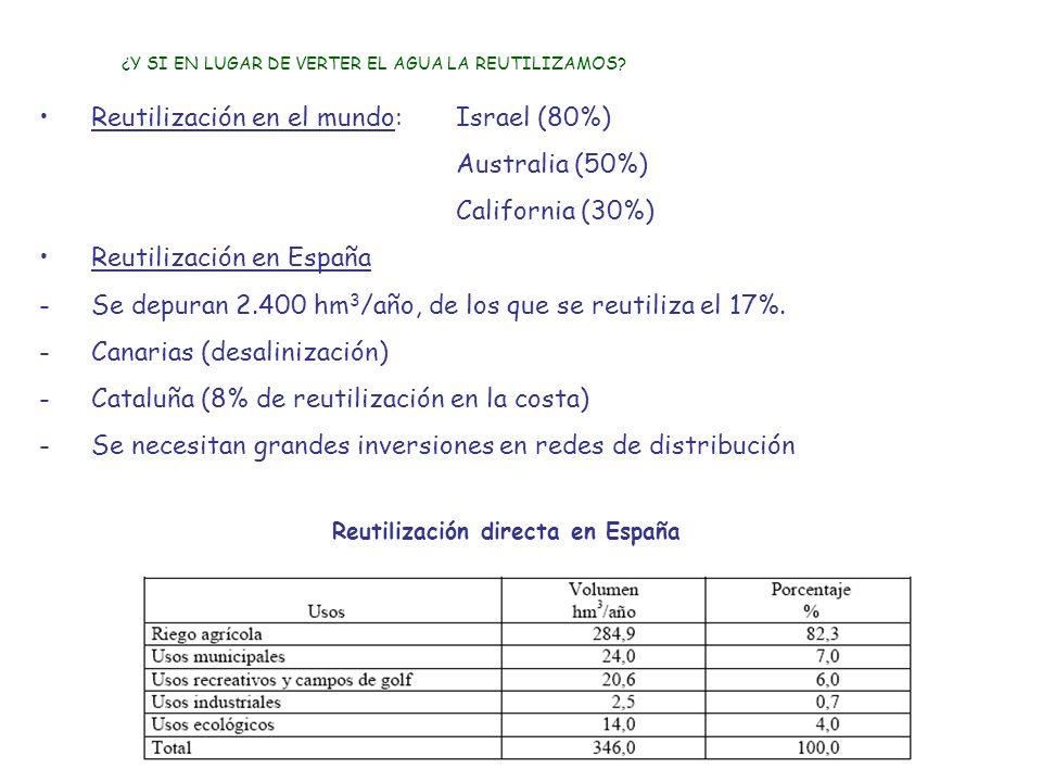 Reutilización directa en España