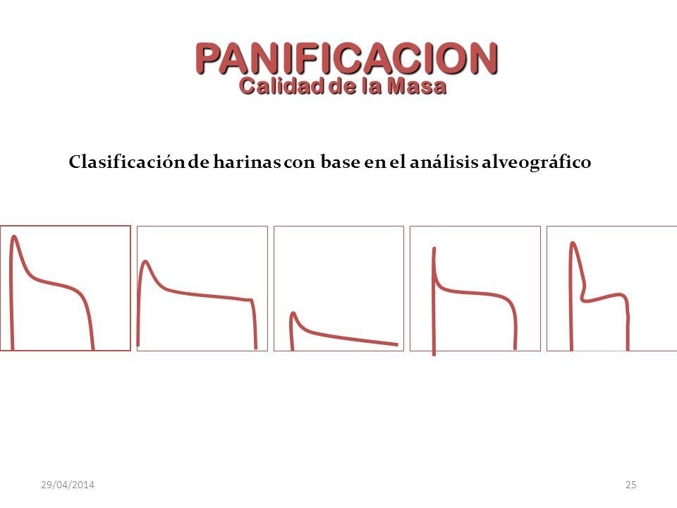 Clasificación de harinas con base en el análisis alveográfico