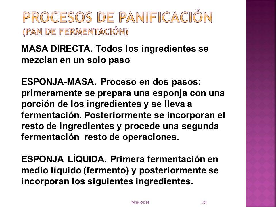 PROCESOS DE PANIFICACIÓN (PAN DE FERMENTACIÓN)