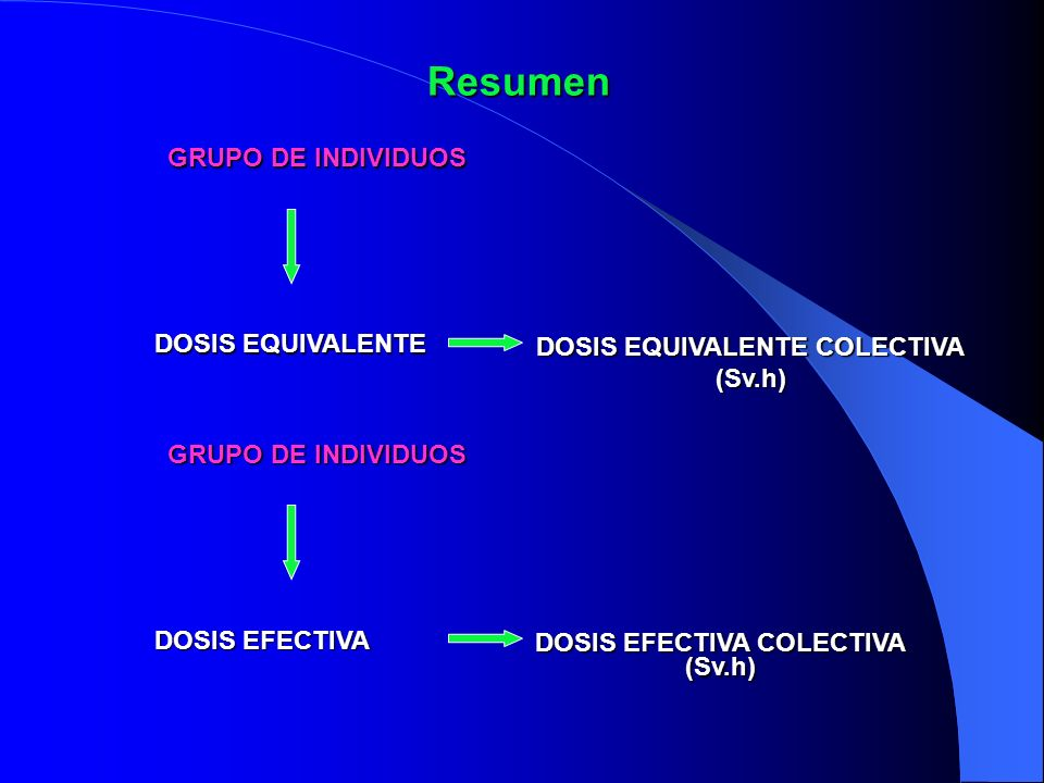DOSIS EQUIVALENTE COLECTIVA