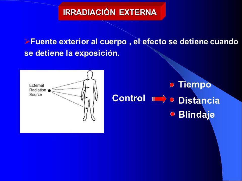Tiempo Control Distancia Blindaje IRRADIACIÓN EXTERNA