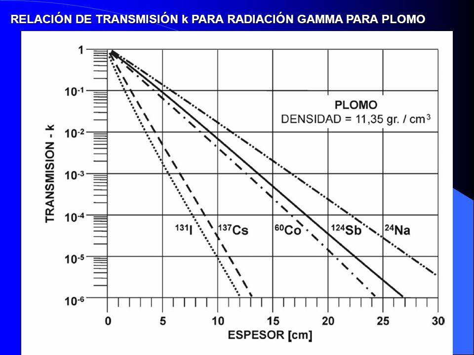 RELACIÓN DE TRANSMISIÓN k PARA RADIACIÓN GAMMA PARA PLOMO