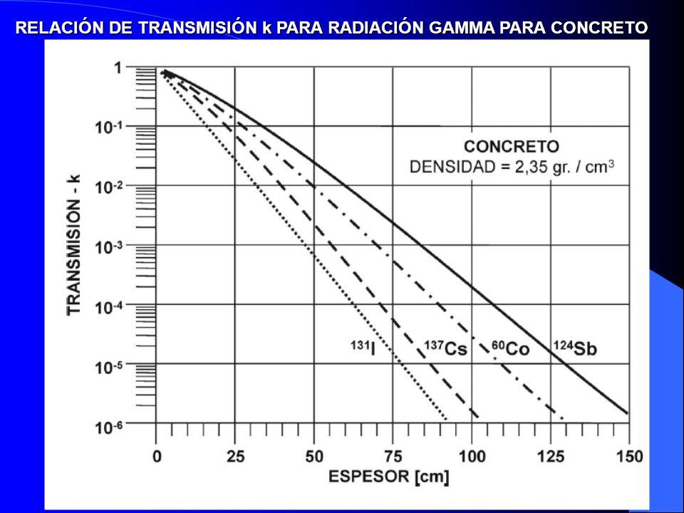RELACIÓN DE TRANSMISIÓN k PARA RADIACIÓN GAMMA PARA CONCRETO