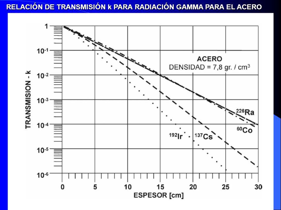RELACIÓN DE TRANSMISIÓN k PARA RADIACIÓN GAMMA PARA EL ACERO