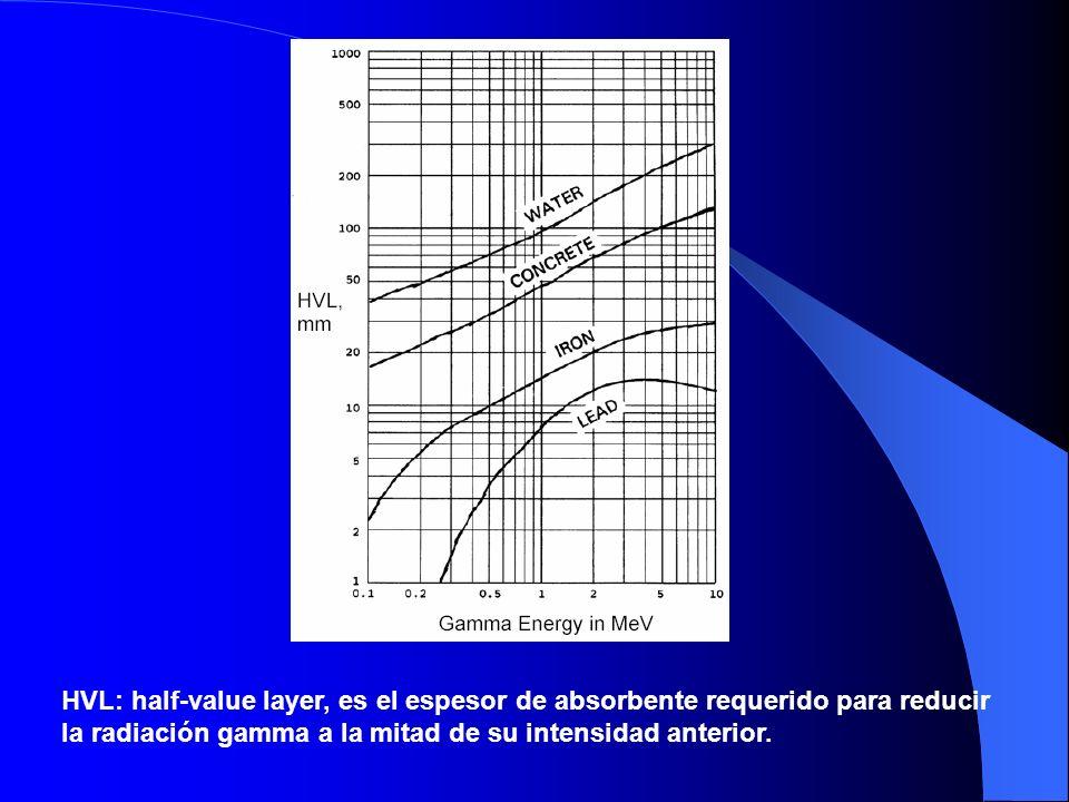 HVL: half-value layer, es el espesor de absorbente requerido para reducir la radiación gamma a la mitad de su intensidad anterior.
