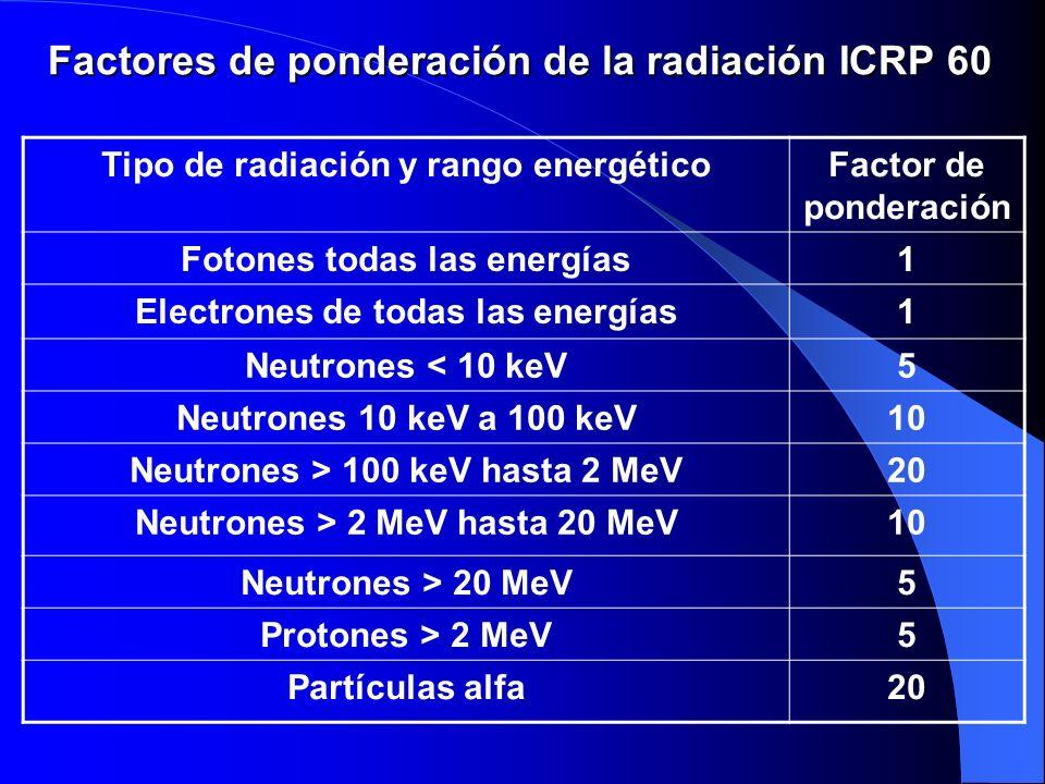 Factores de ponderación de la radiación ICRP 60
