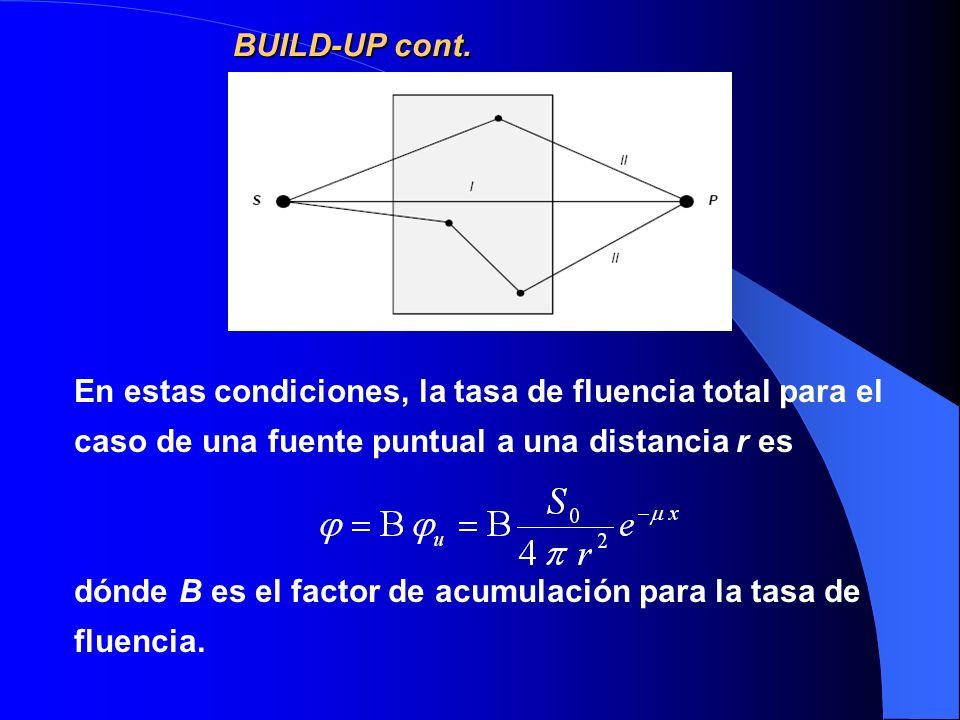 BUILD-UP cont. En estas condiciones, la tasa de fluencia total para el caso de una fuente puntual a una distancia r es.
