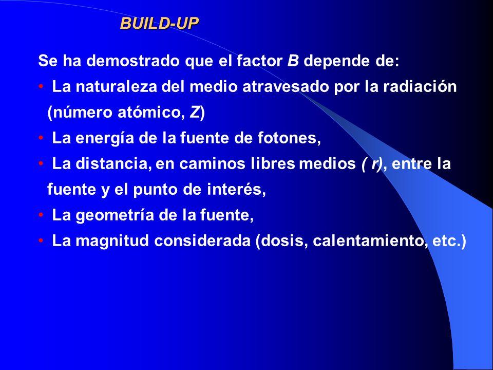 BUILD-UP Se ha demostrado que el factor B depende de: La naturaleza del medio atravesado por la radiación (número atómico, Z)