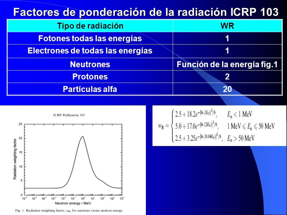 Factores de ponderación de la radiación ICRP 103