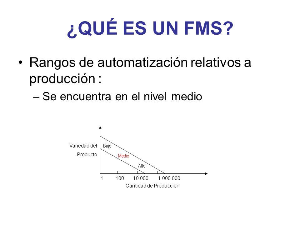 ¿QUÉ ES UN FMS Rangos de automatización relativos a producción :