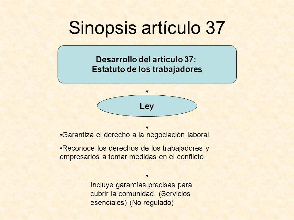 Desarrollo del artículo 37: Estatuto de los trabajadores