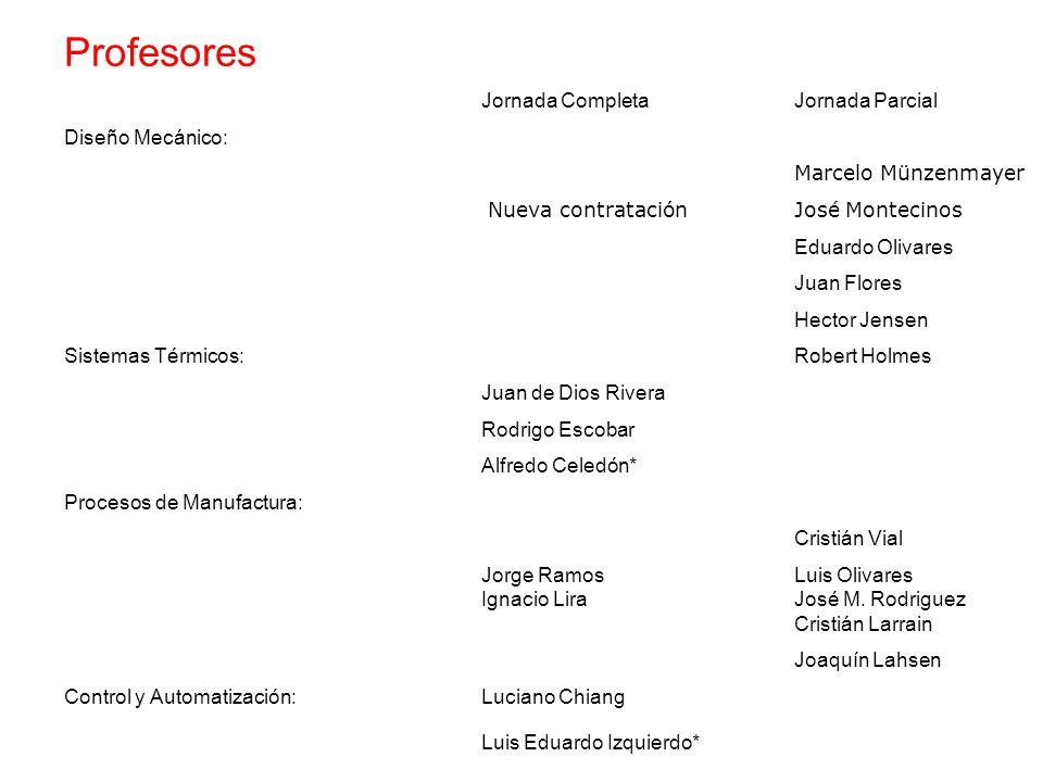 Profesores Jornada Completa Jornada Parcial Diseño Mecánico: