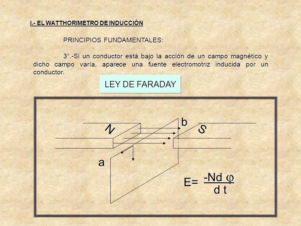 a N S b E= -Nd  d t LEY DE FARADAY