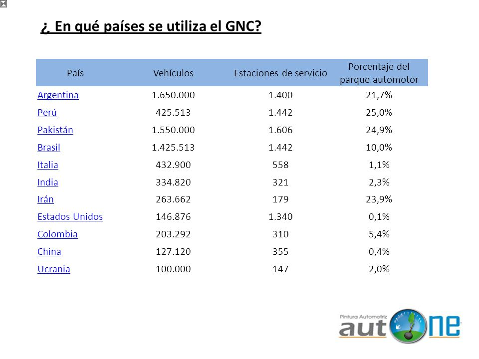 ¿ En qué países se utiliza el GNC