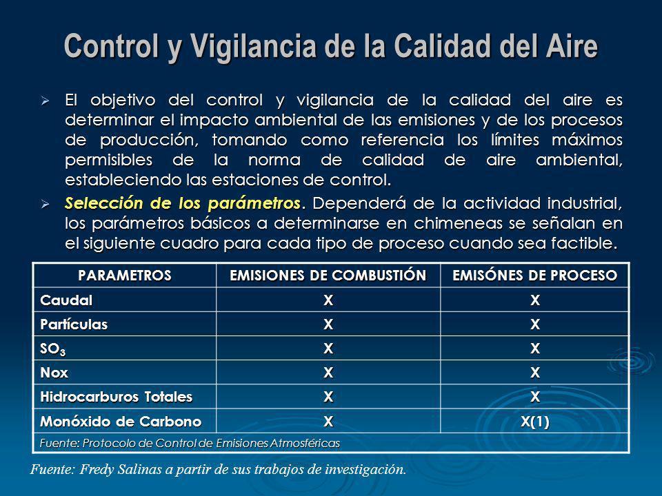 Control y Vigilancia de la Calidad del Aire