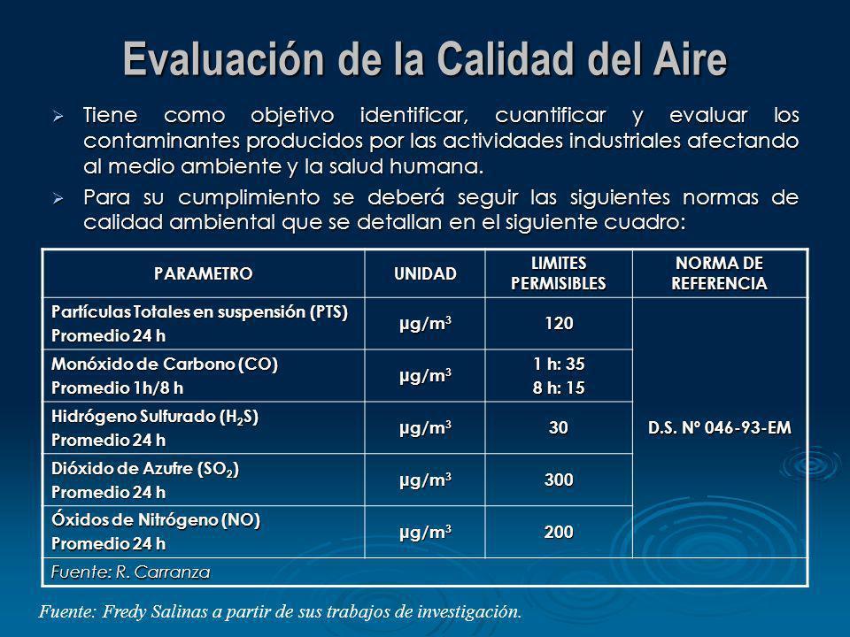 Evaluación de la Calidad del Aire