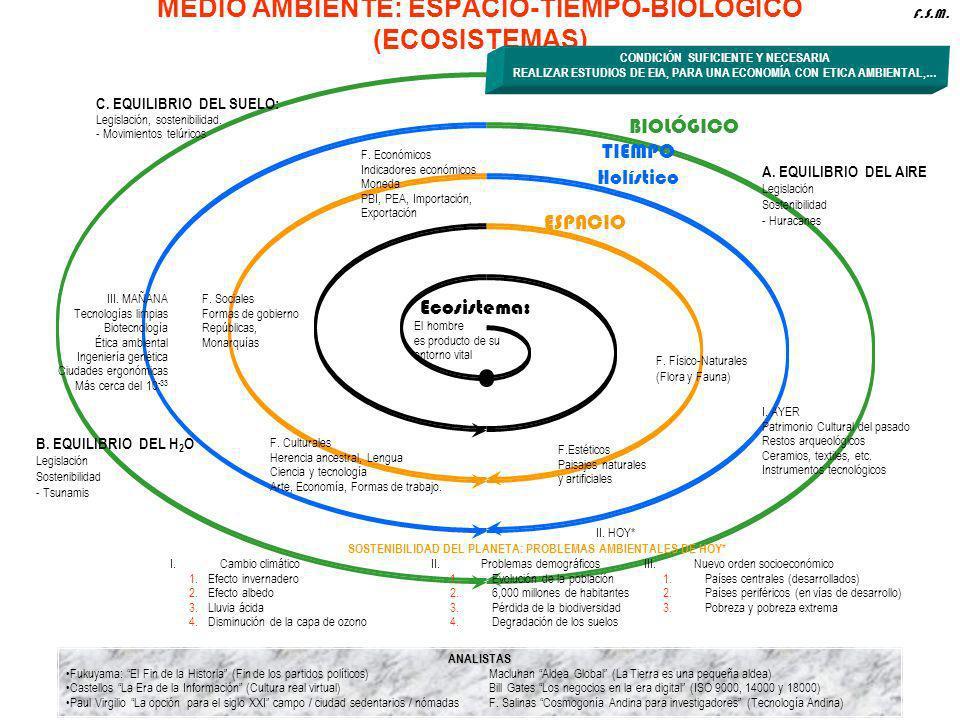 MEDIO AMBIENTE: ESPACIO-TIEMPO-BIOLÓGICO (ECOSISTEMAS)