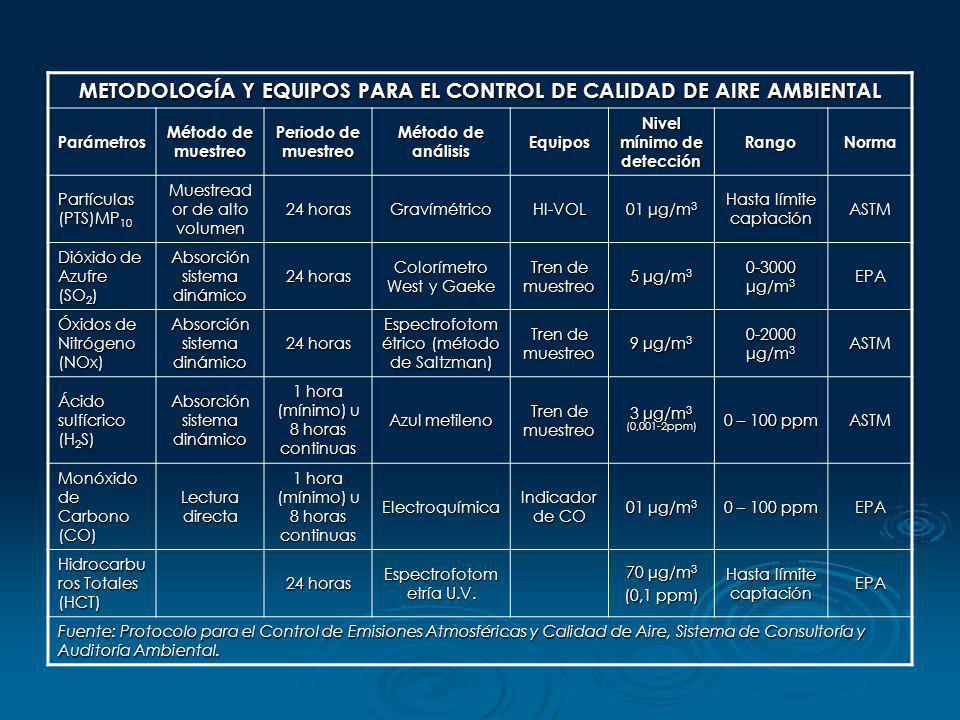 METODOLOGÍA Y EQUIPOS PARA EL CONTROL DE CALIDAD DE AIRE AMBIENTAL