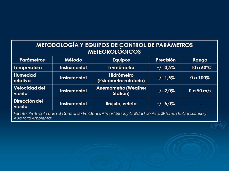 METODOLOGÍA Y EQUIPOS DE CONTROL DE PARÁMETROS METEOROLÓGICOS