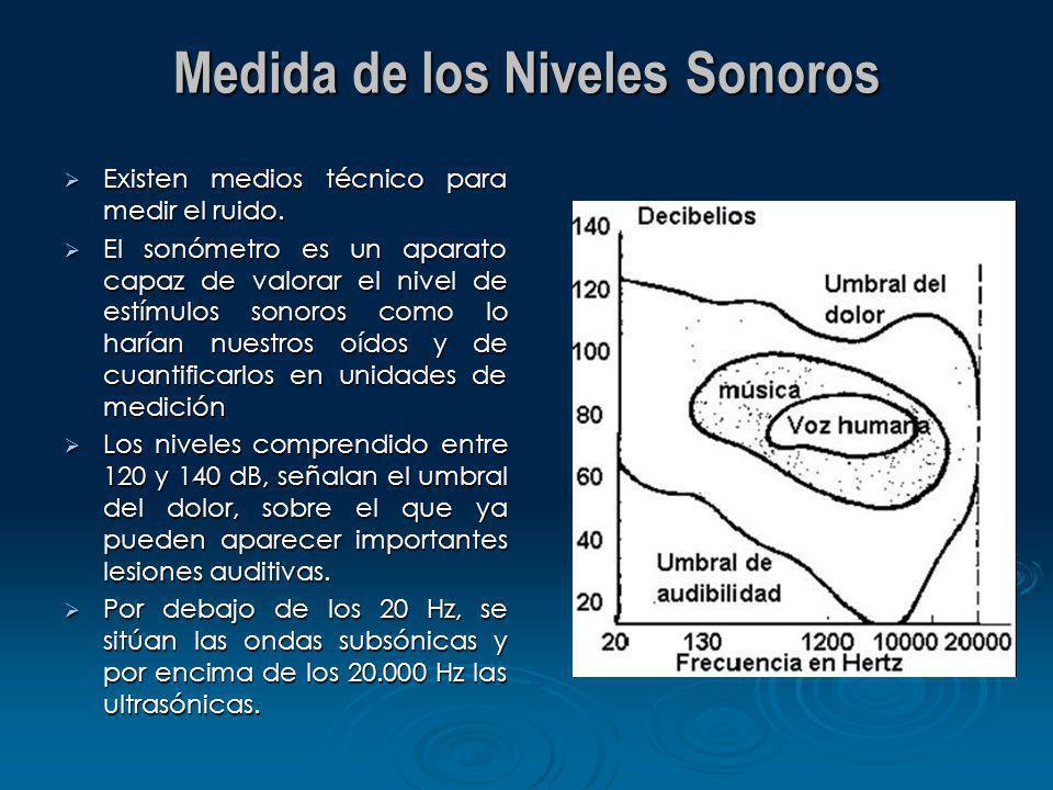 Medida de los Niveles Sonoros