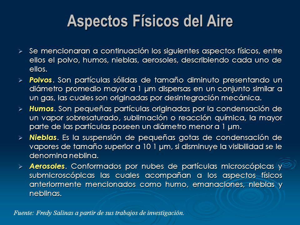 Aspectos Físicos del Aire