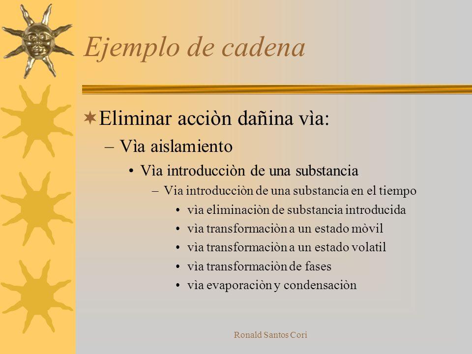 Ejemplo de cadena Eliminar acciòn dañina vìa: Vìa aislamiento