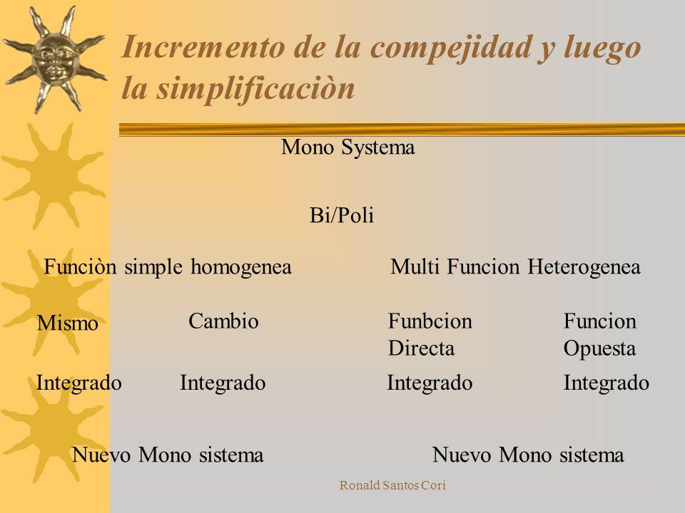 Incremento de la compejidad y luego la simplificaciòn