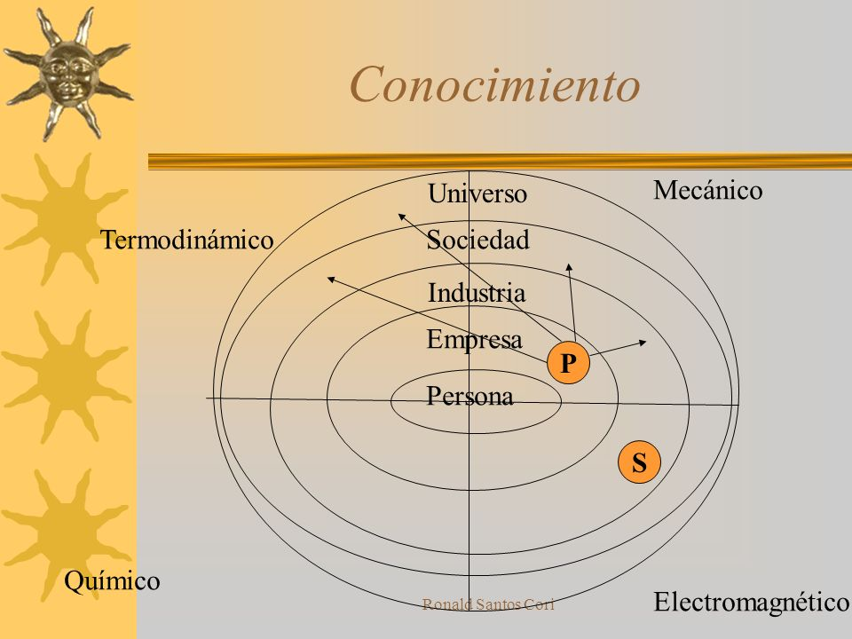 Conocimiento Universo Mecánico Termodinámico Sociedad Industria