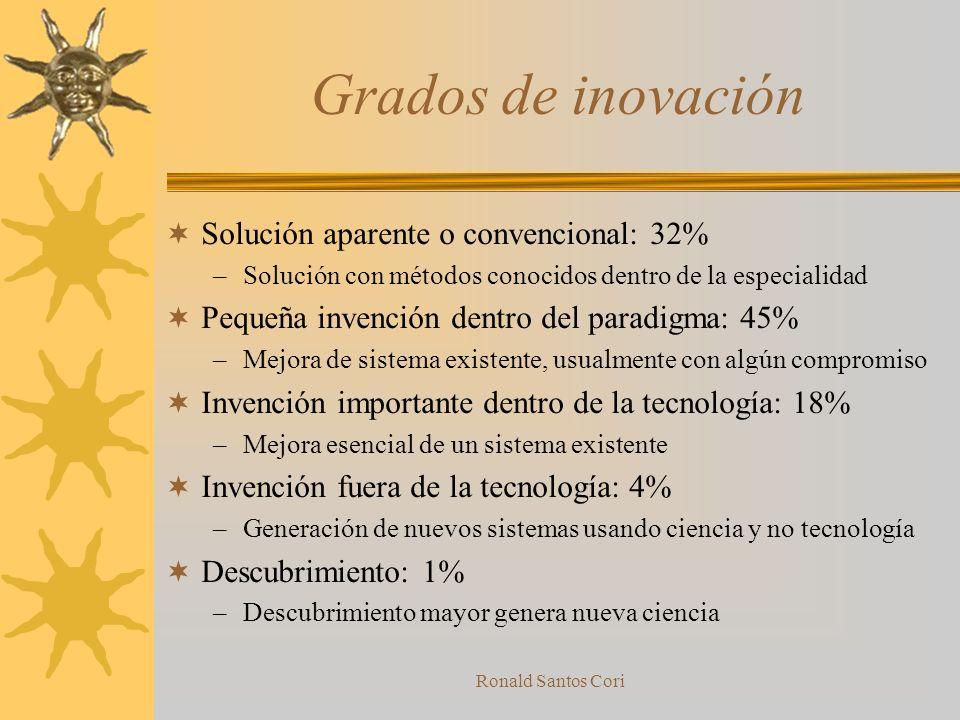 Grados de inovación Solución aparente o convencional: 32%