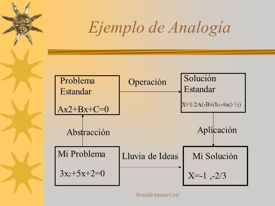 Ejemplo de Analogía Solución Estandar Problema Estandar Operación
