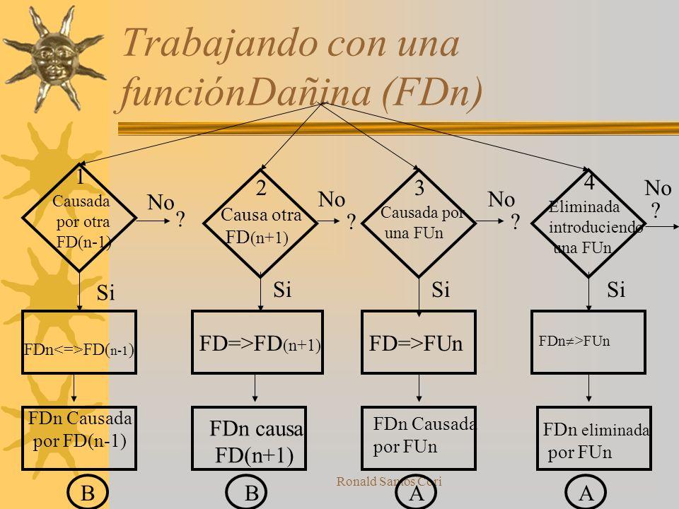 Trabajando con una funciónDañina (FDn)